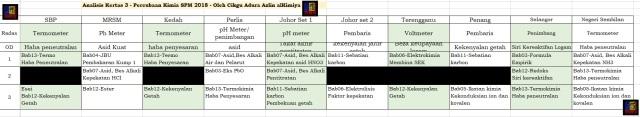 Analisi Trial SPM 2018 -K3 - Cg Adura
