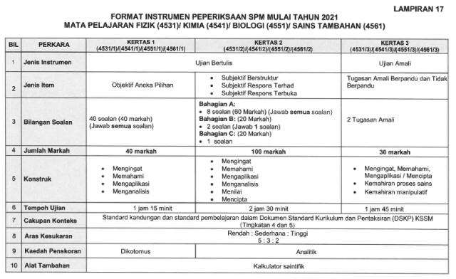 Format SPM 2021 02